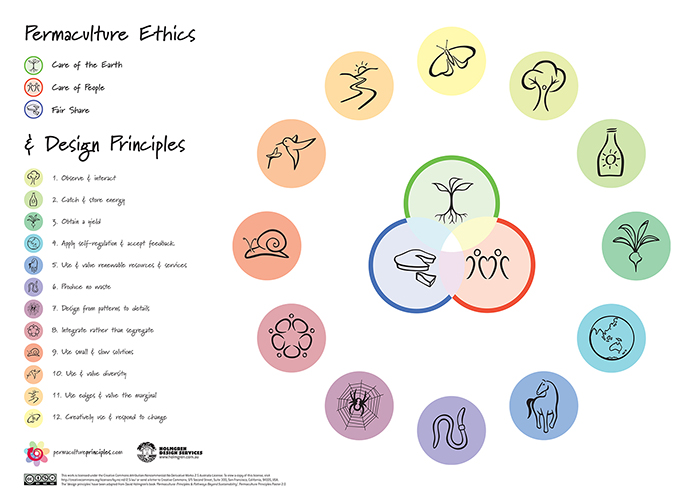 Permaculture Ethics and Design Principles Poster
